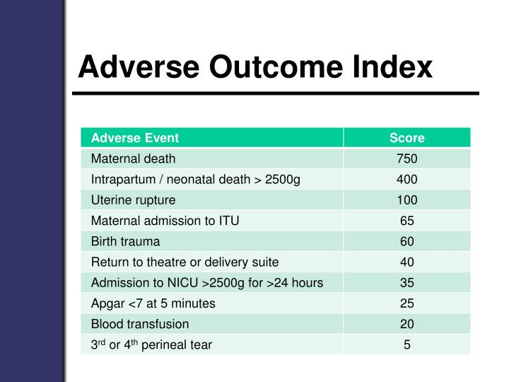 Adverse Outcome Index