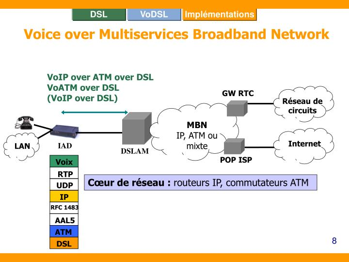 VoIP over ATM over DSL