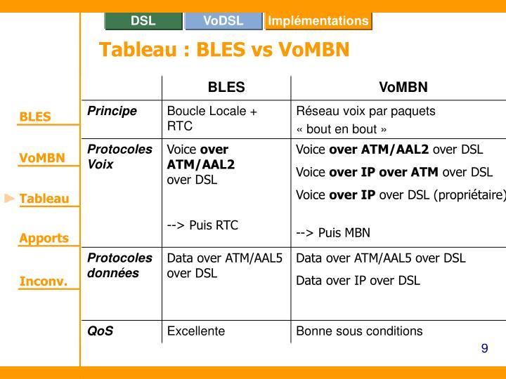 Tableau : BLES vs VoMBN