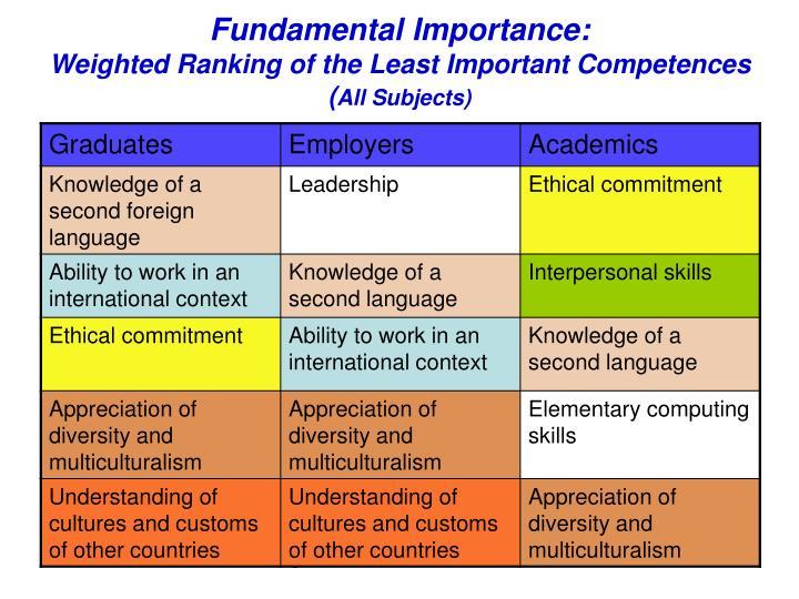 Fundamental Importance: