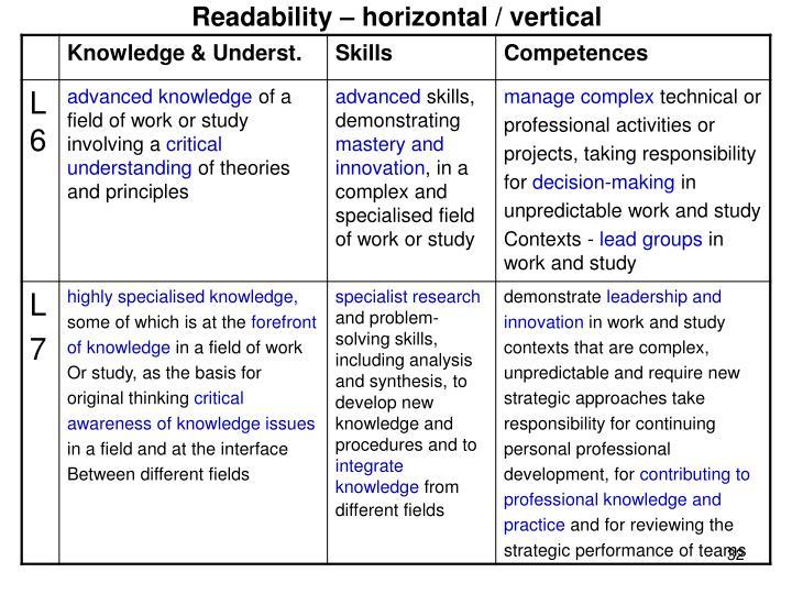 Readability – horizontal / vertical