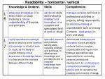 readability horizontal vertical