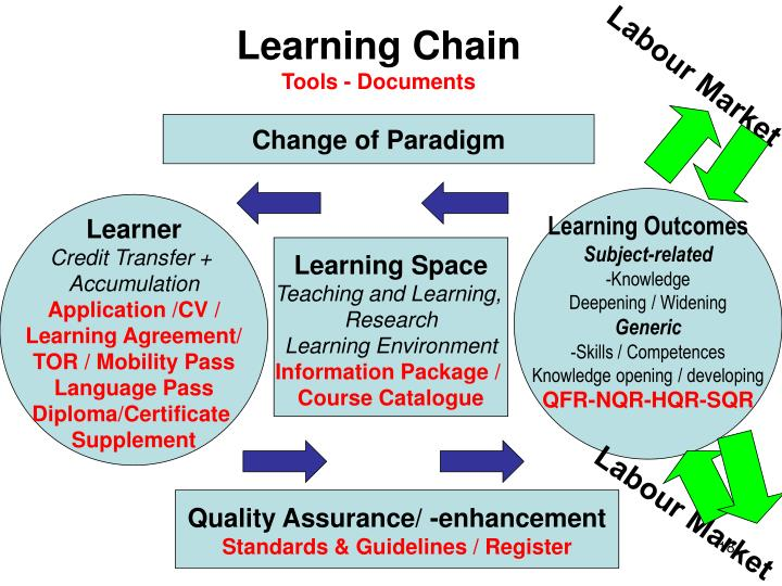 Learning Chain