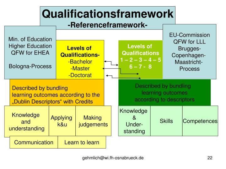 Qualificationsframework