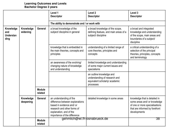 Learning Outcomes and Levels