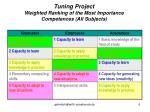 tuning project weighted ranking of the most importance competences all subjects