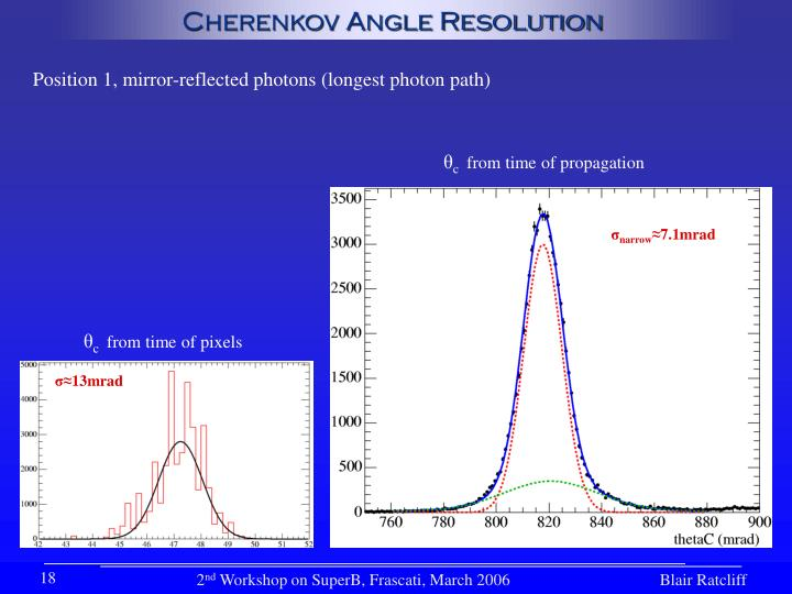 Cherenkov Angle Resolution