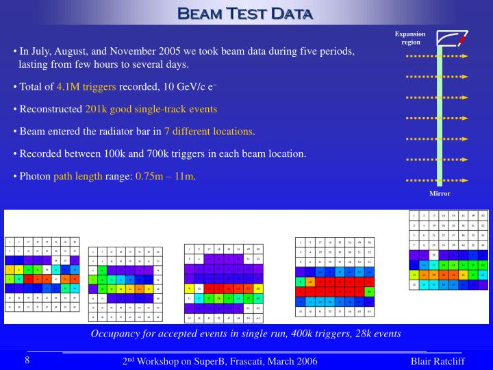 Beam Test Data