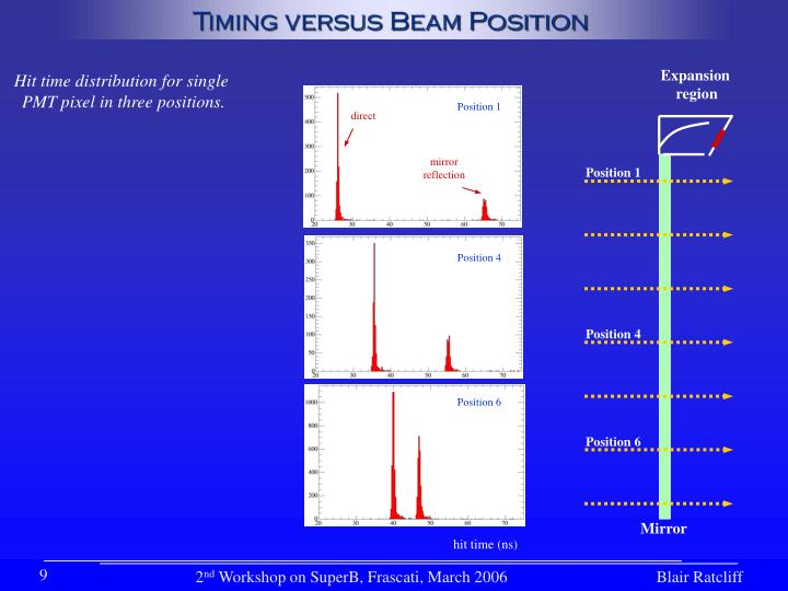 Timing versus Beam Position