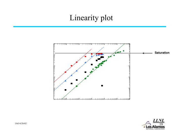 Linearity plot