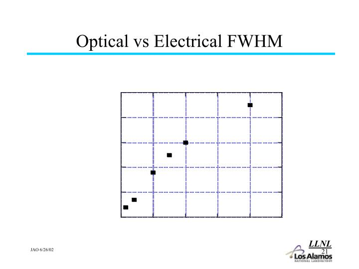 Optical vs Electrical FWHM