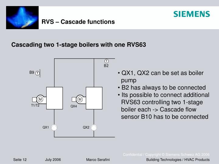 RVS – Cascade functions