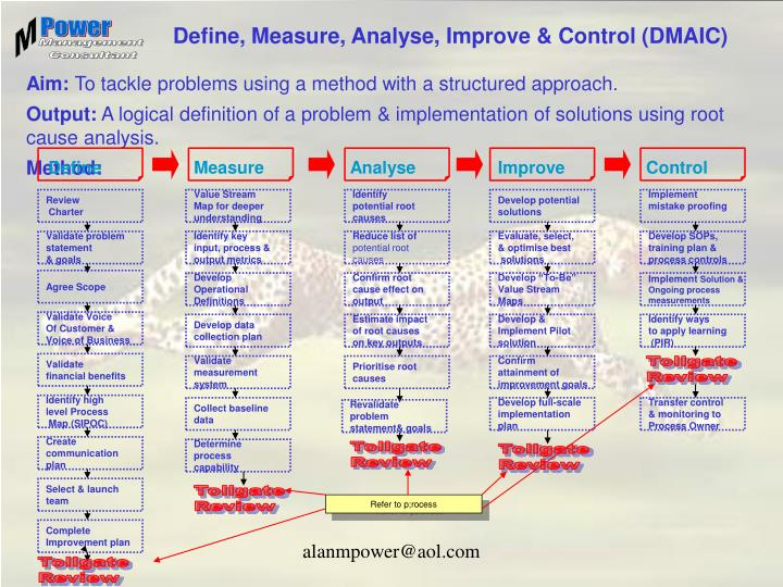 Define, Measure, Analyse, Improve & Control (DMAIC)