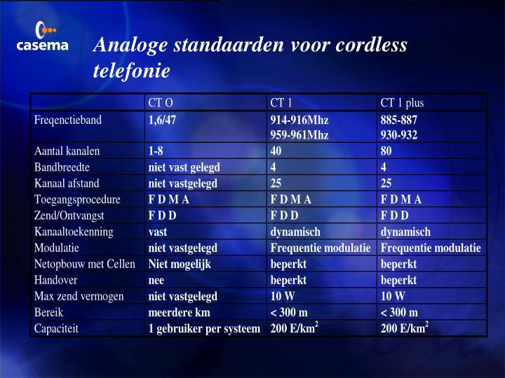 Analoge standaarden voor cordless telefonie