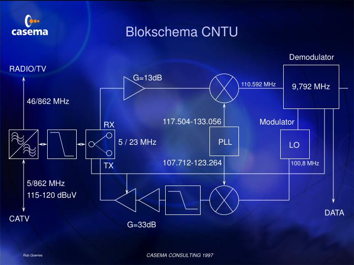 Blokschema CNTU