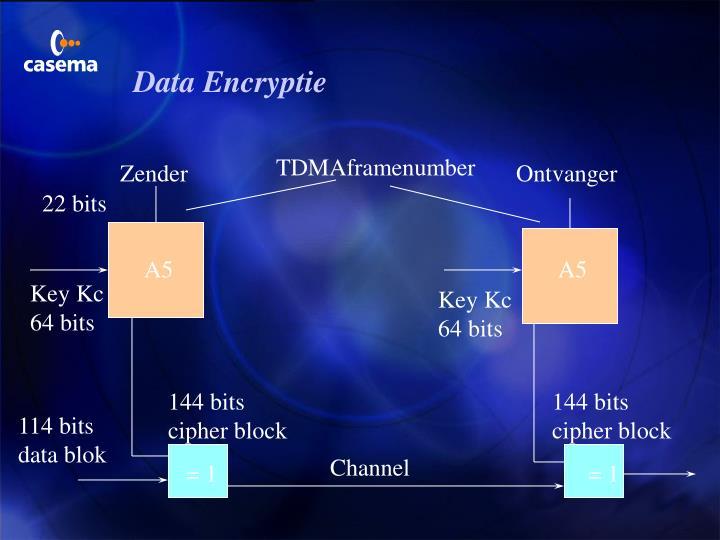 Data Encryptie