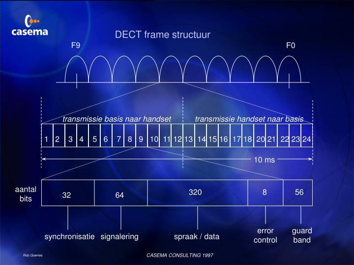 DECT frame structuur