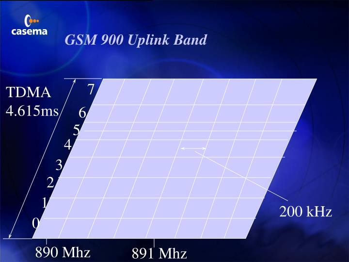 GSM 900 Uplink Band