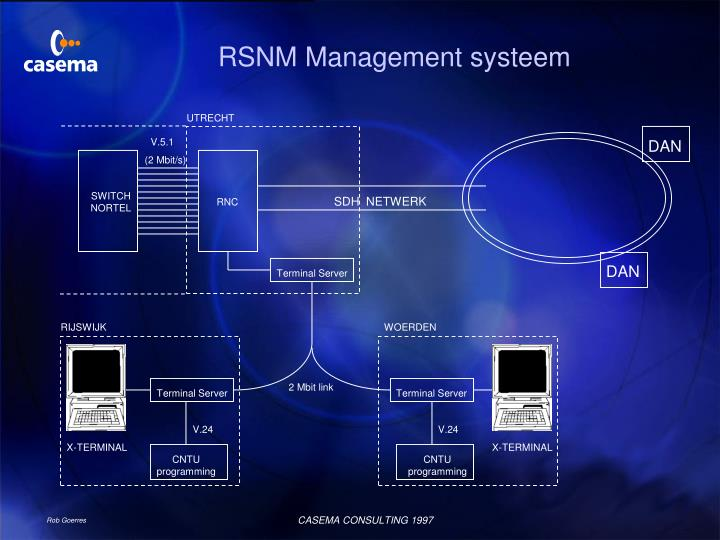 RSNM Management systeem