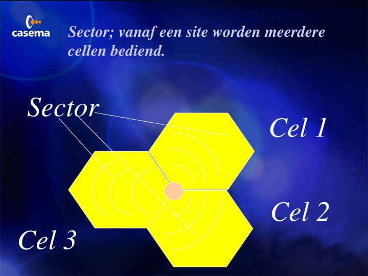 Sector; vanaf een site worden meerdere cellen bediend.