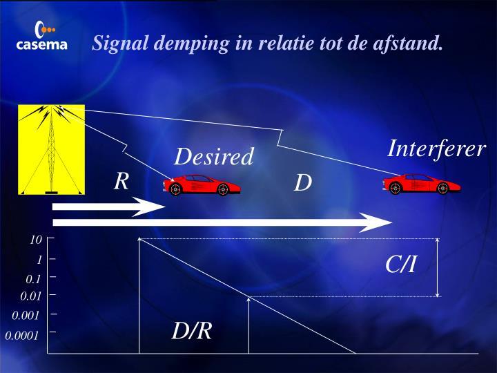 Signal demping in relatie tot de afstand.