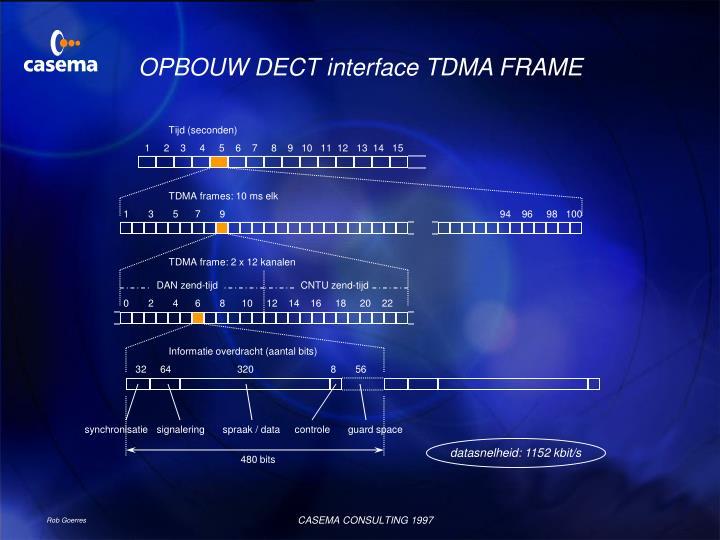 OPBOUW DECT interface TDMA FRAME