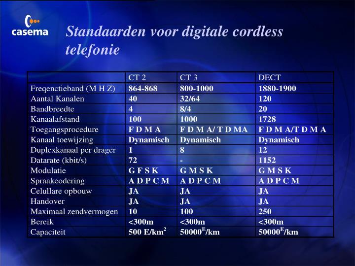 Standaarden voor digitale cordless telefonie