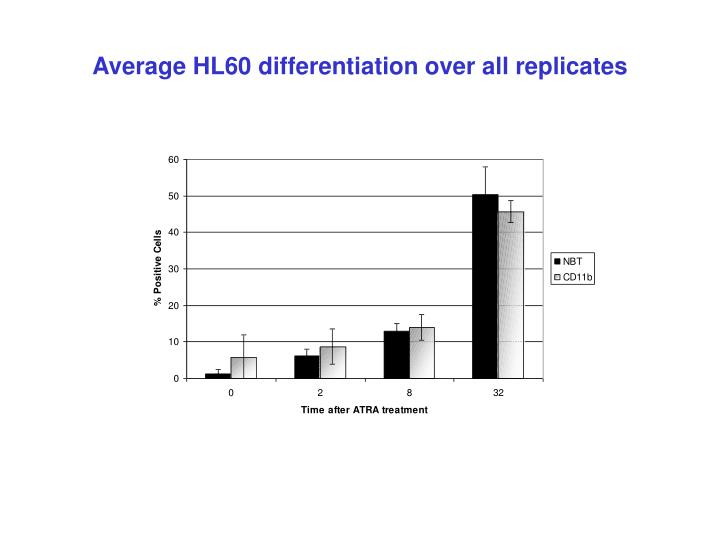 Average HL60 differentiation over all replicates
