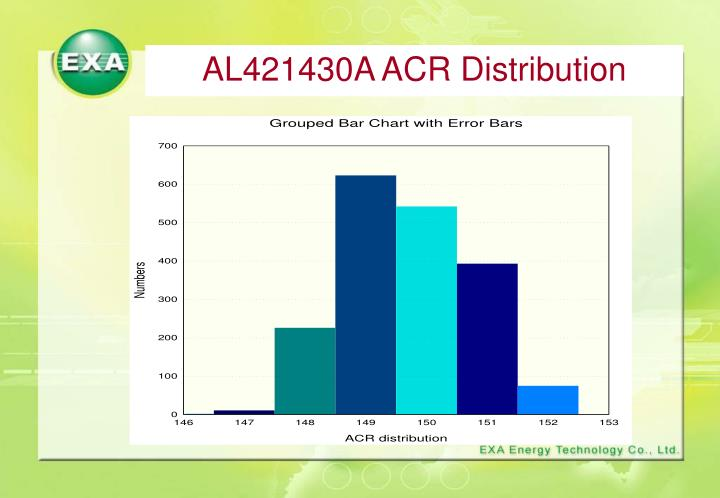 AL421430A ACR Distribution