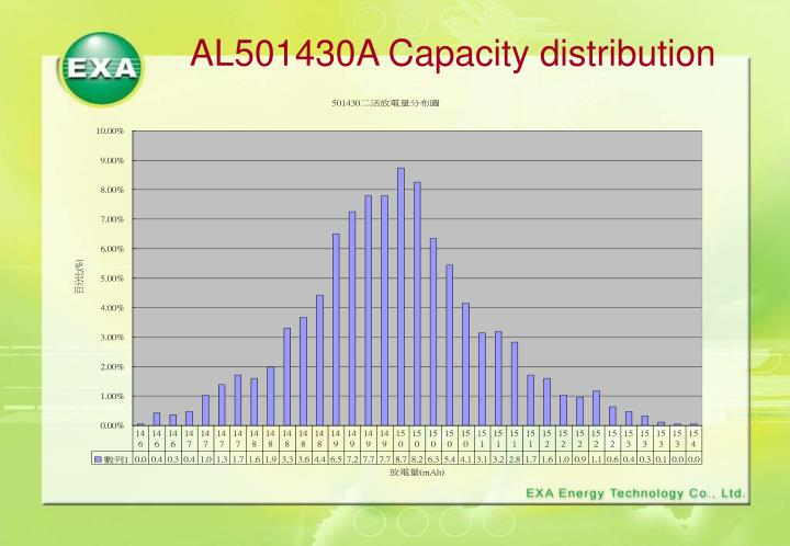 AL501430A Capacity distribution