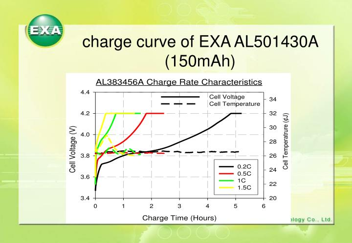 charge curve of EXA