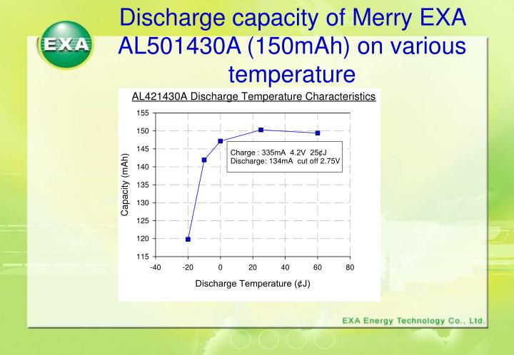 Discharge capacity of Merry EXA AL501430A (150mAh) on various temperature