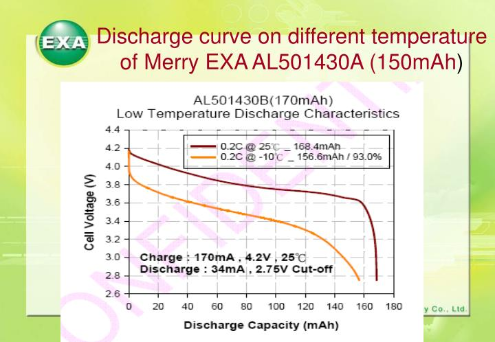 Discharge curve on different temperature of Merry EXA AL501430A (150mAh