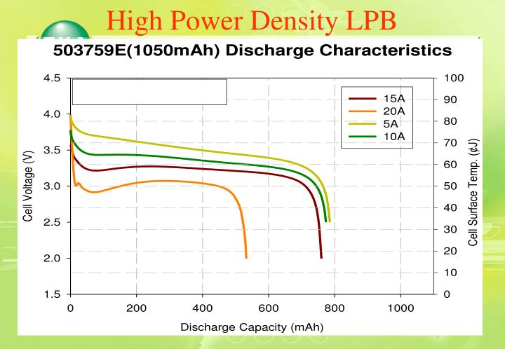 High Power Density LPB