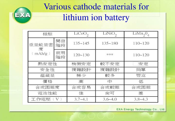 Various cathode materials for lithium ion battery