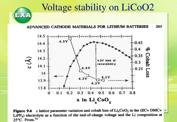 Voltage stability on LiCoO2