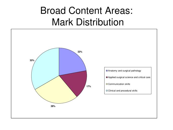Broad Content Areas: