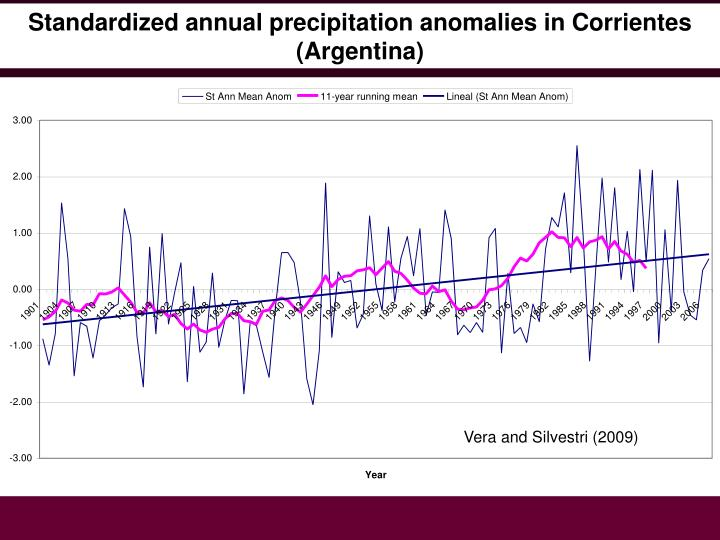 Standardized annual precipitation anomalies