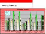 average coverage
