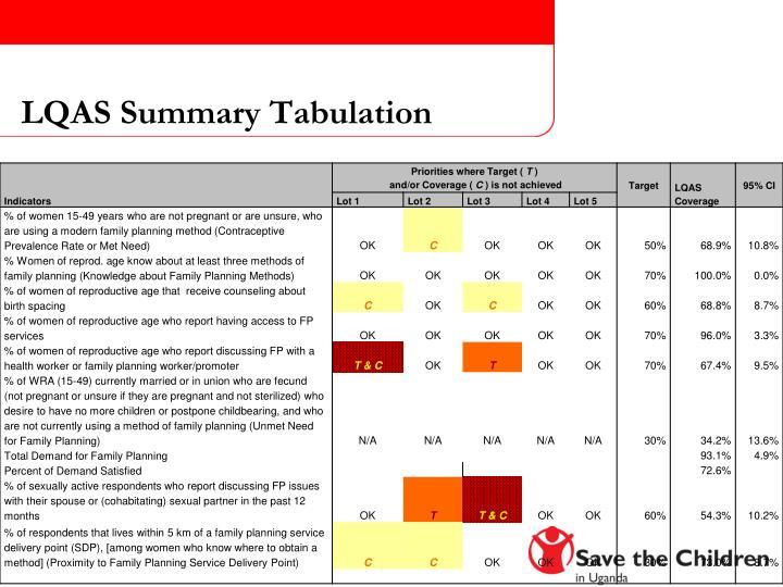 LQAS Summary Tabulation