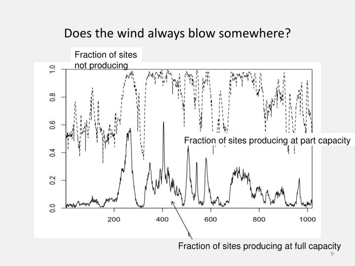 Does the wind always blow somewhere?