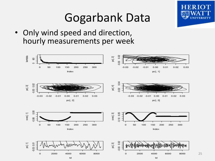 Gogarbank Data