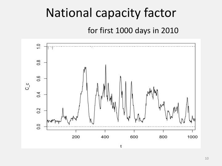 National capacity factor