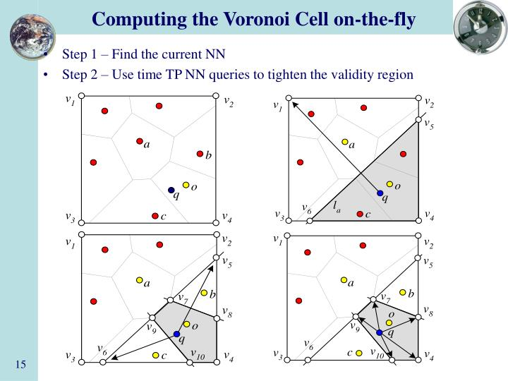 Computing the Voronoi Cell on-the-fly