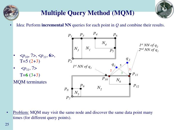 Multiple Query Method (MQM)