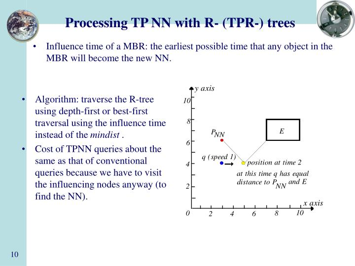 Processing TP NN with R- (TPR-) trees
