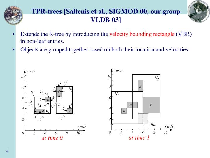 TPR-trees [Saltenis et al., SIGMOD 00, our group VLDB 03]