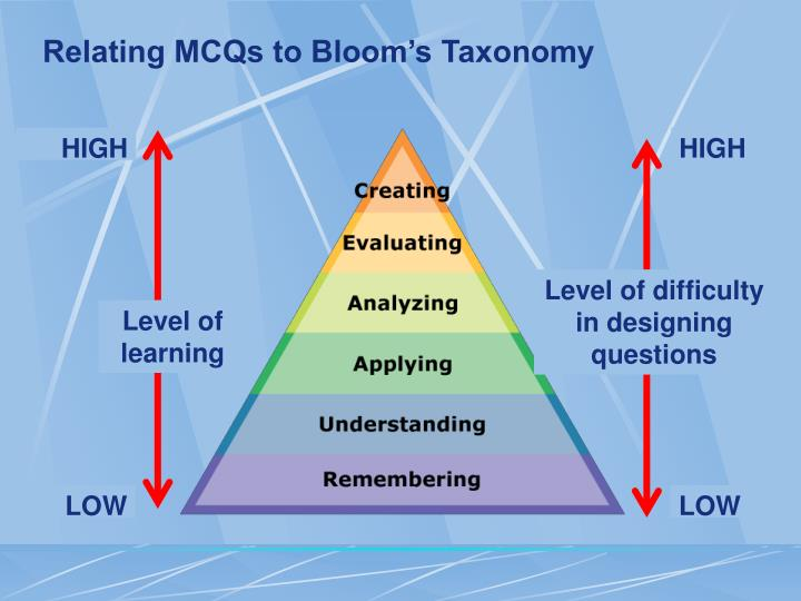 Relating MCQs to Bloom's Taxonomy