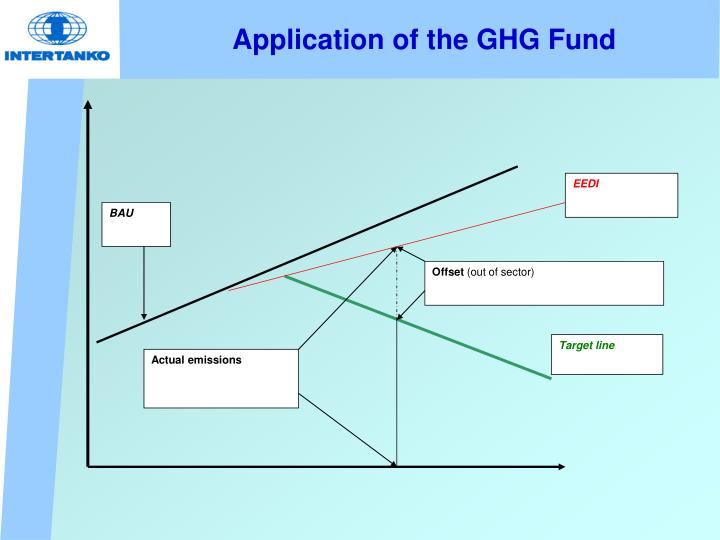 Application of the GHG Fund