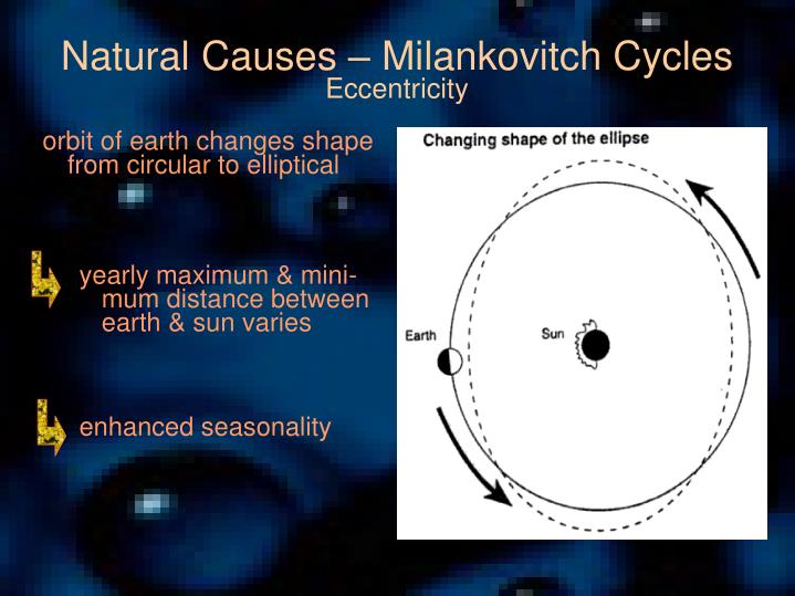 Natural Causes – Milankovitch Cycles
